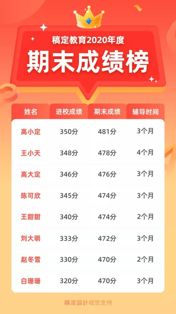 期末成绩榜/榜单/可延长手机海报